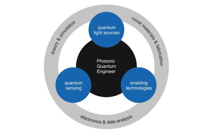 Overview of research areas: Quantum light sources, quantum sensing, and enabling technologies