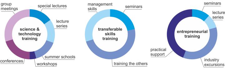 Training pillars: Science & technology training, transferrable skills training, and entrepreneurial training